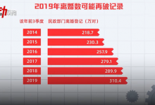 「七年之痒」变「两年之痛」,宁波离婚人群躲不开的三个趋势